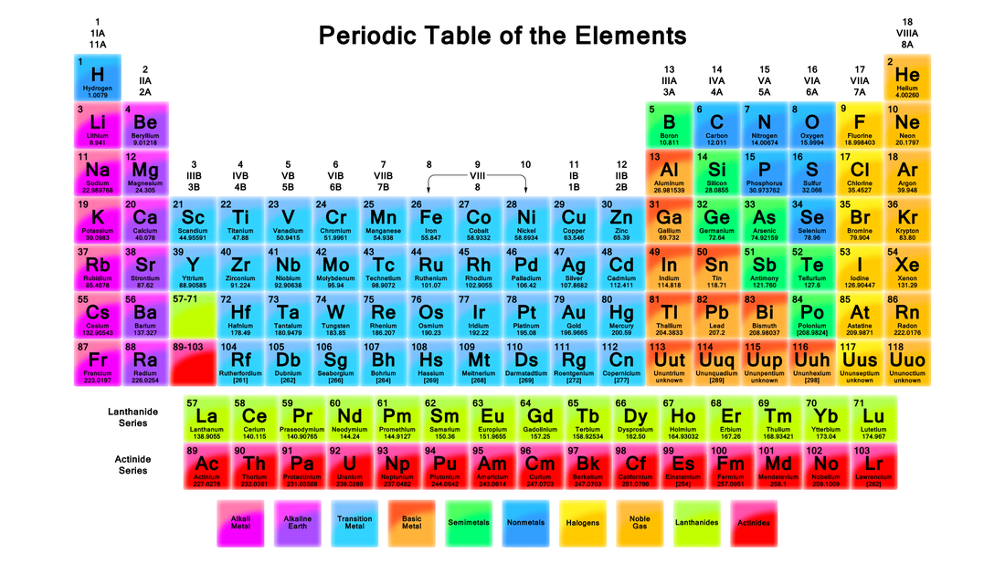 Chemistry mica a portfolio transition metals can have different electron configuration the noble gases arent reactive the alkali metalsfirst row are highly reactive urtaz Image collections